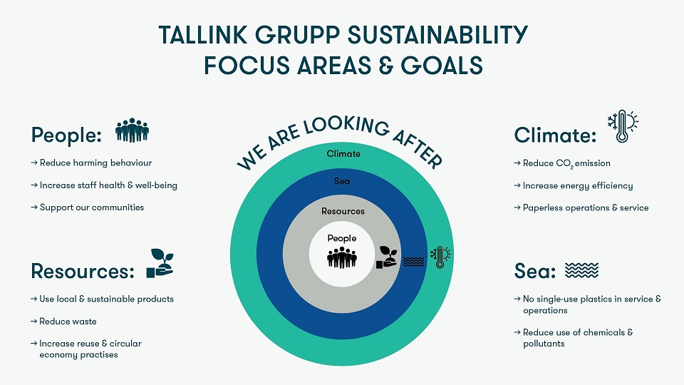 Sustainability Strategy | Tallink Grupp Sustainability Focus Areas and Goals